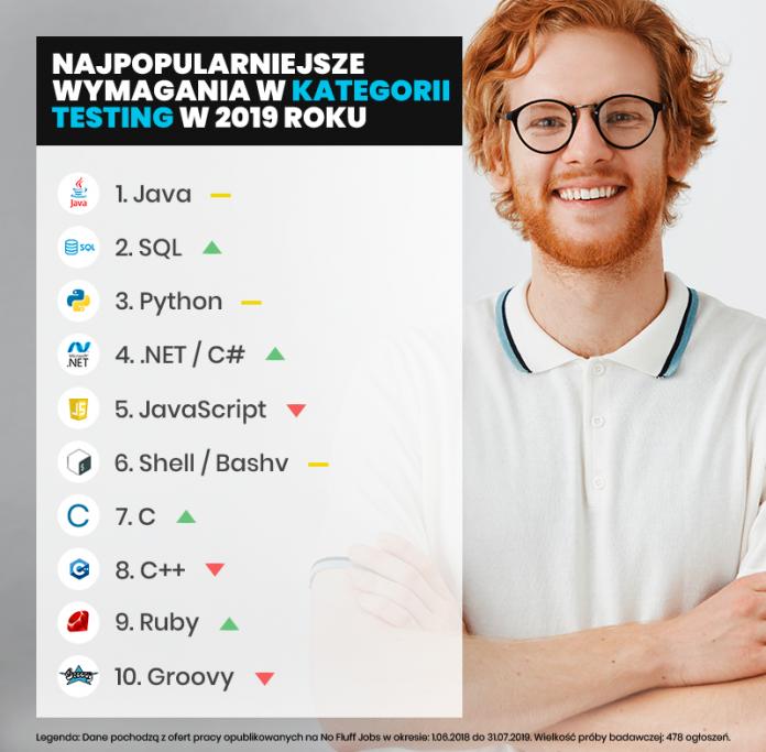 najpopularniejsze języki testerów