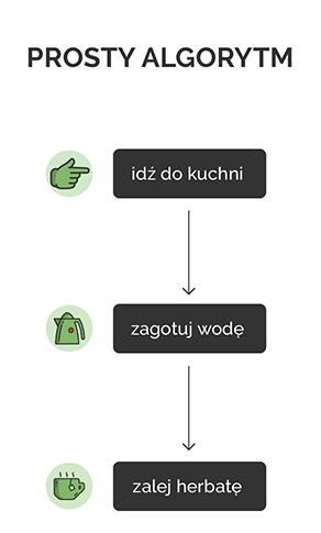 przykład algorytmu w oderwaniu od języka programowania - algorytm przygotowania herbaty składający się z trzech kroków 1. idź do kuchni, 2. zagotuj wodę, 3. zalej herbatę.