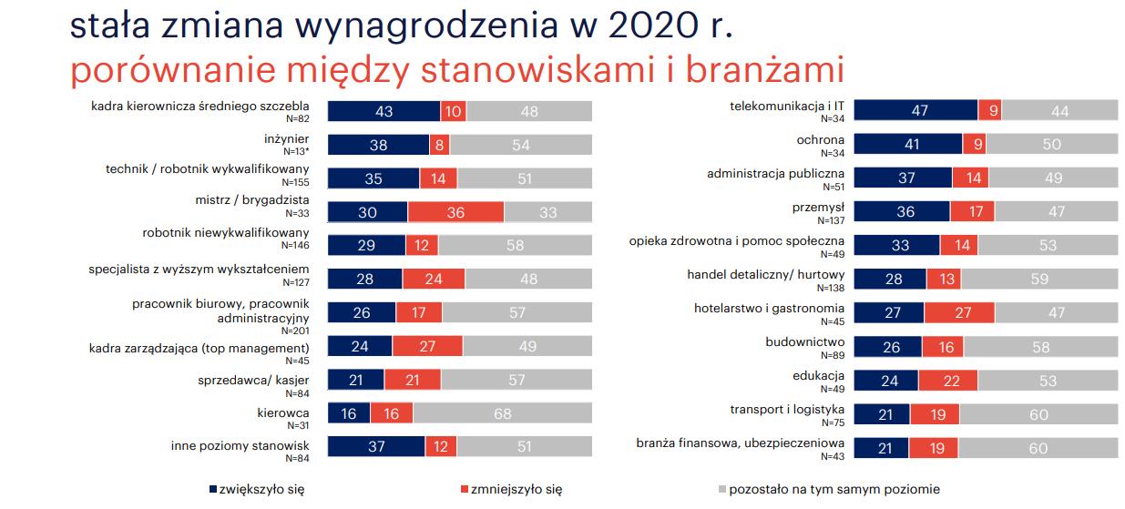 rynek pracy 2021