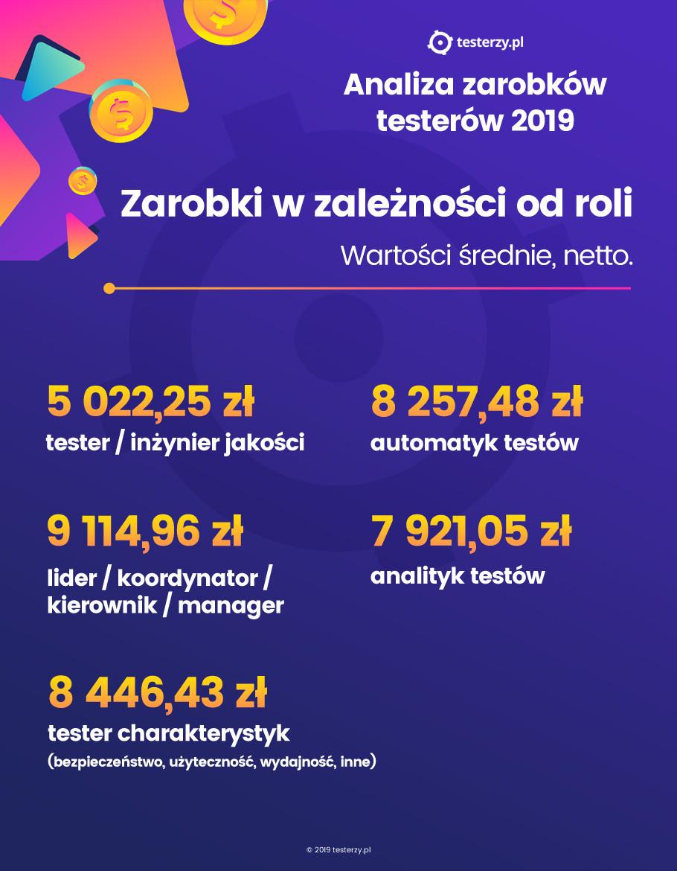 zarobki testerów oprogramowania 2019