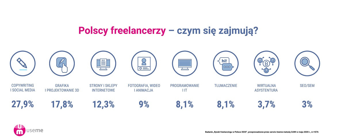 Zarobki freelancerow