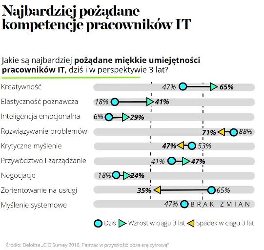 infografika Deloitte