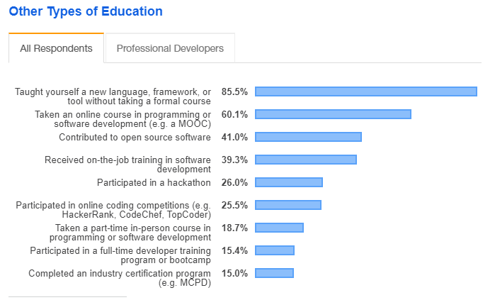 Stack Overflow Developer Survey 2019